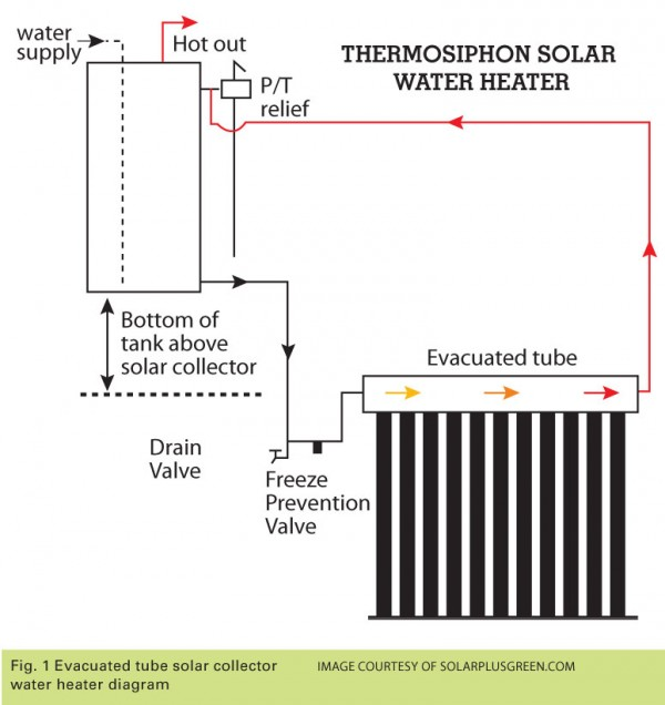 Thermosiphon Solar Water Heating Green Built Alliance