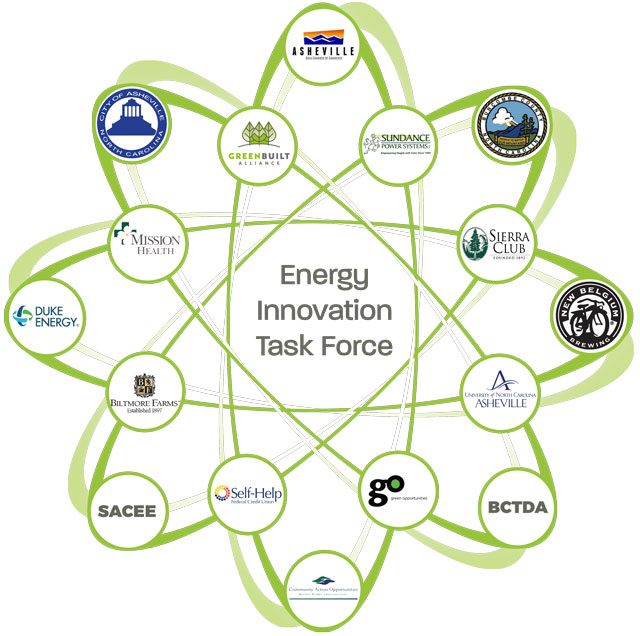 Energy Innovation Task Force - icon