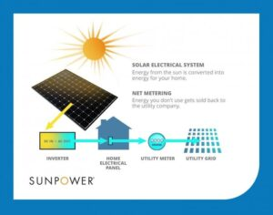 net metering graphic