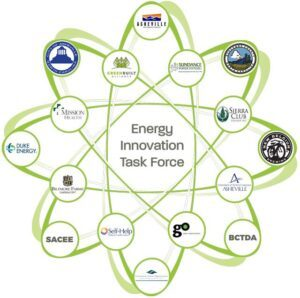 Energy Innovation Task Force programs