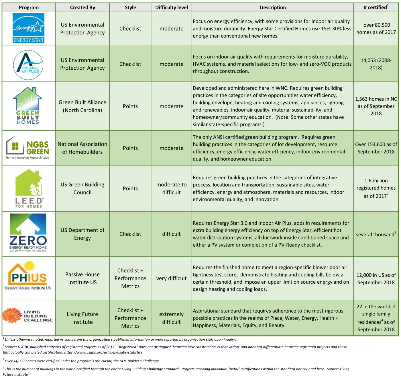 Residential Green Certification Program Guide Green Built Alliance