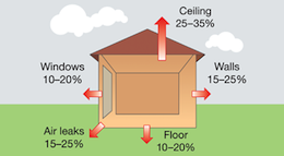 Illustration of building with heat loss locations