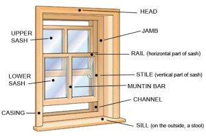Diagram of a double hung window
