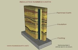 Illustration of an insulated rammed earth wall