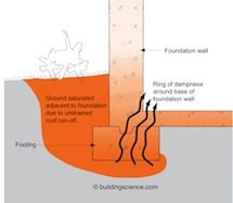 Basement section illustration showing problems with over saturation of ground