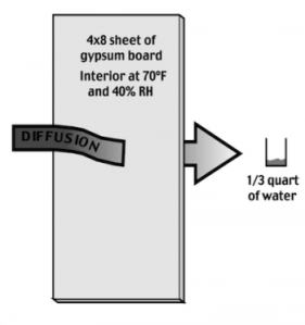 Image of vapor diffusion potential