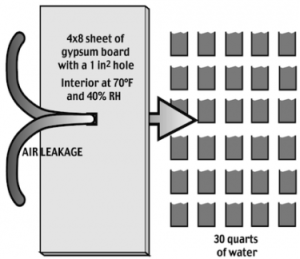 Diagram of drywall and amount of water resulting from small air leak.